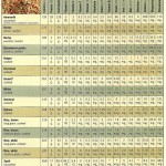 Vegetarian Times: Grain Nutrition Chart, March 2001 page 2